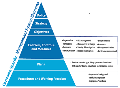 NACE IMPACT PLUS Content Management System Pyramid